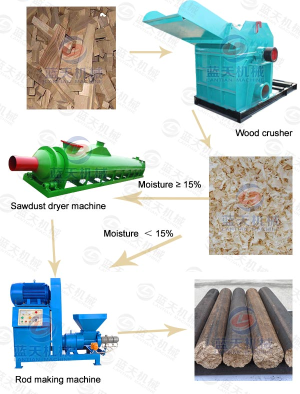 Product line of wood crusher